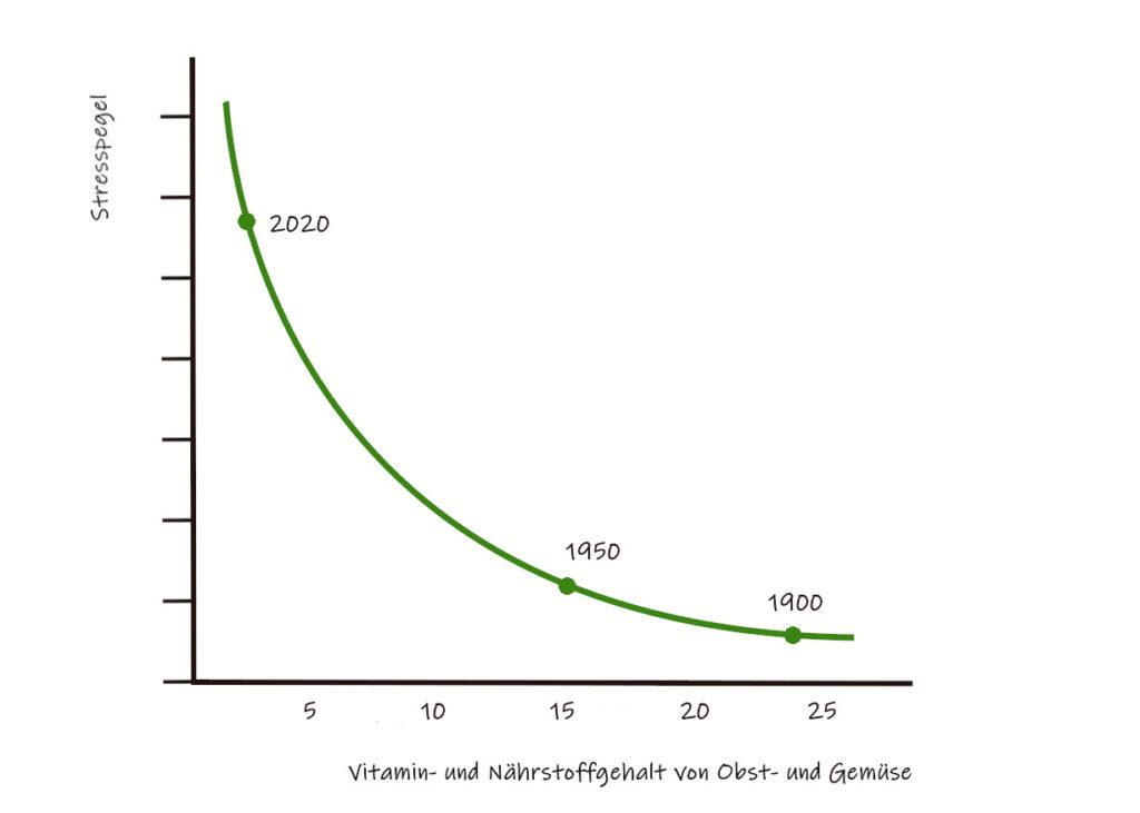 Diagramm, das den abnehmenden Nährstoffgehalt in der Nahrung zur steigenden Stressbelastung ins Verhältnis setzt